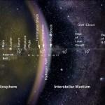 Koks yra tikrasis Saulės sistemos dydis?