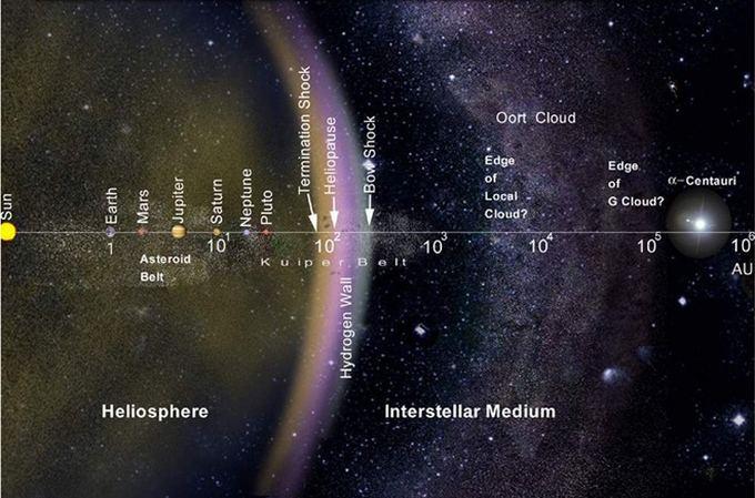 Koks yra tikrasis Saulės sistemos dydis