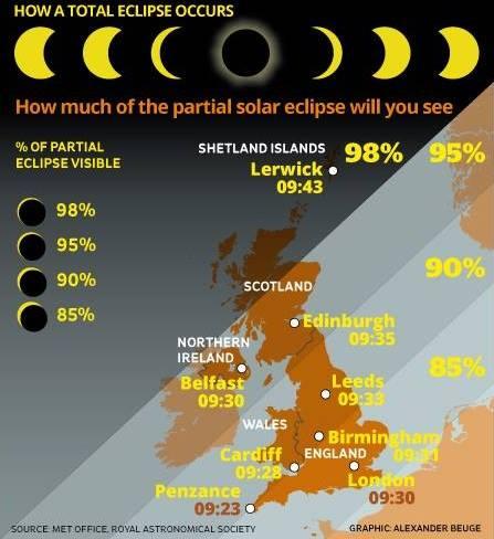 saules uztemimas didziojoje britanijoje